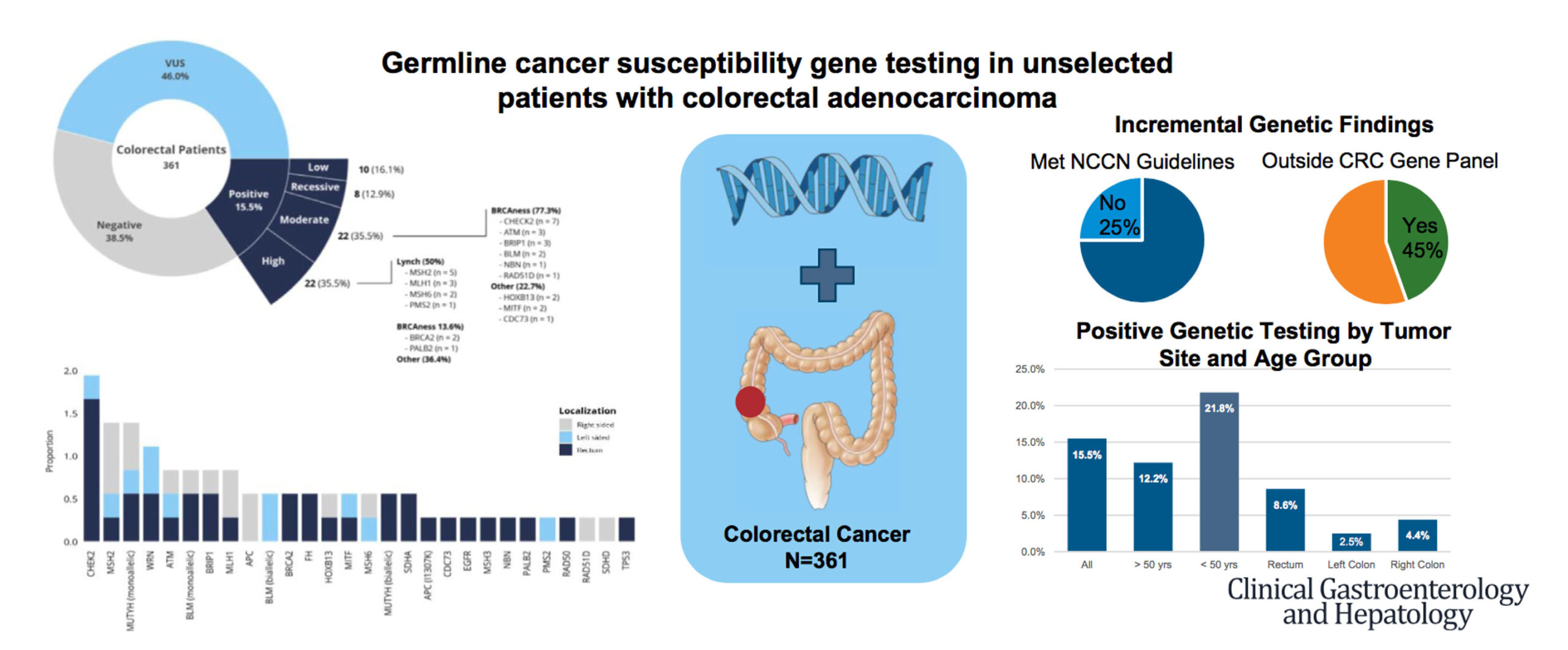 Germline Cancer Susceptibility Gene Testing in Unselected Patients With Colorectal Adenocarcinoma: A Multicenter Prospective Study.